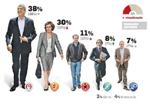 ultima sondagem 2009